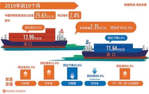 中国前10月外贸平稳发展 单月进出口保持2.7万亿以上