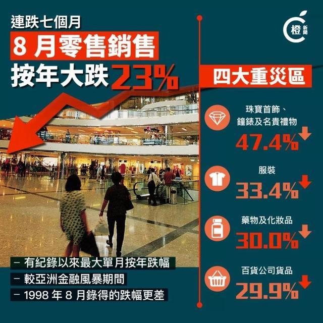 补壹刀:这六组数据,勾勒出今天香港的大轮廓