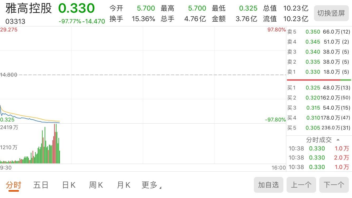 从牛股到仙股!雅高控股一小时市值蒸发450亿