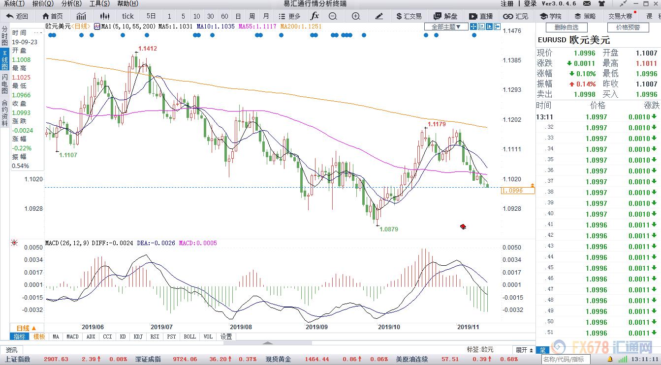 美欧利差分化继续扩大 欧元频失1.10聚焦这一支撑