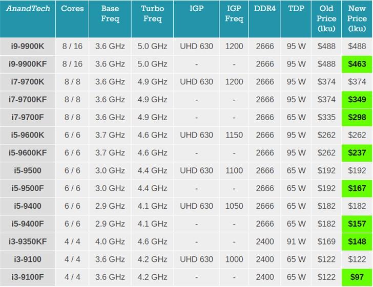 英特爾宣布調整其定價戰略,第九代酷睿F/KF系列處理器將會降價