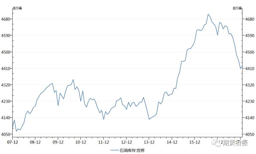 世界原油库存走势图,数据来源:wind资讯