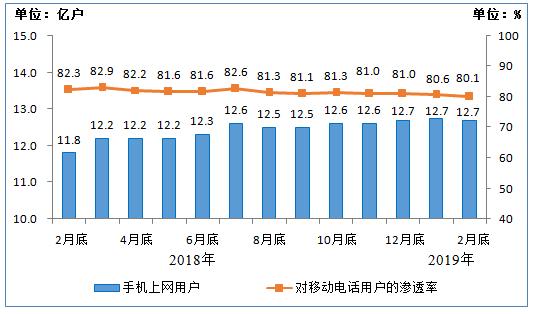 图5 2018年2月底-2019年2月底手机上网用户情况