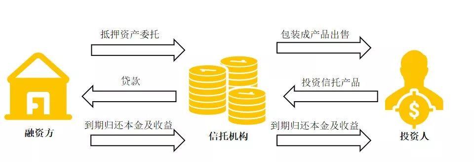 一文看懂信托投资 如何安全的与高收益共舞?