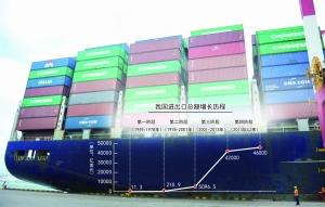 从11.3亿美元到46000亿美元 中国外贸70年惊人飞跃