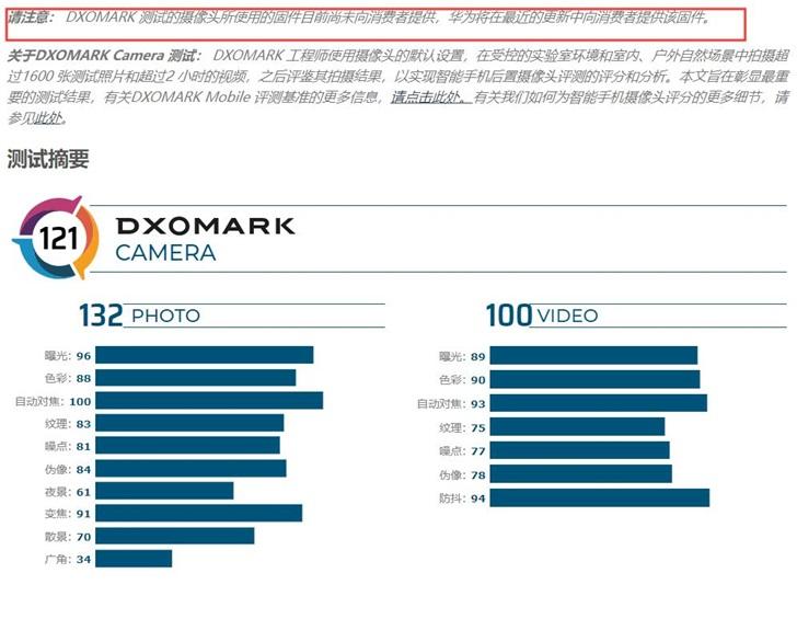 DxOMARK更新Mate30 Pro得分:拍照132 总分没变