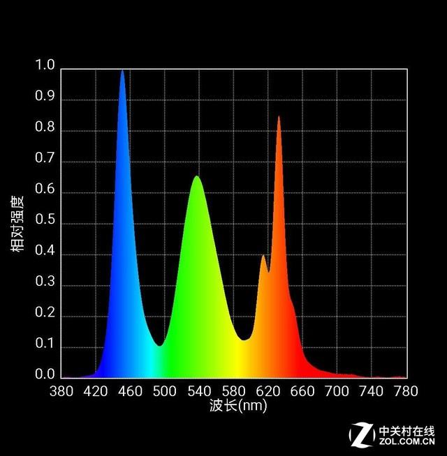 小米MIX光谱图