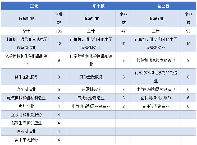 ▲IPO待审企业分板块撮要 数据来源:东方财富
