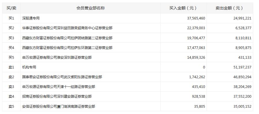 碧桂园:8月权益合同销售金额约468.3亿 同比增49.47%