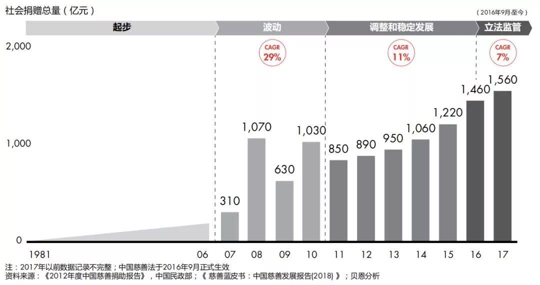 中国社会捐赠总量变化趋势图(1981-2017)