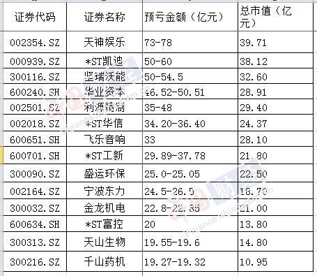 14家上市公司2018年预亏金额超目前总市值(制图:中国网财经 刘小菲)