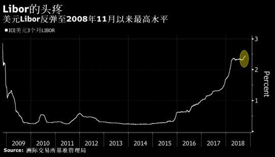 全球融资基准利率美元Libor创十年新高!危机来临?,外汇交易所代理