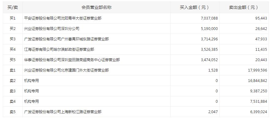 龙虎榜:*ST长生放量涨停 机构资金出逃逾3000万元