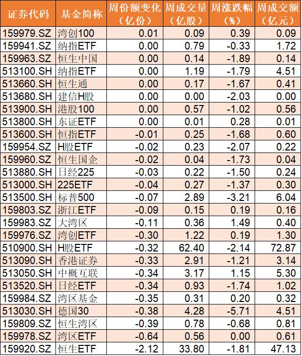 每经编辑 叶峰本文数据统计来源:Wind本文封面图片来源:摄图网