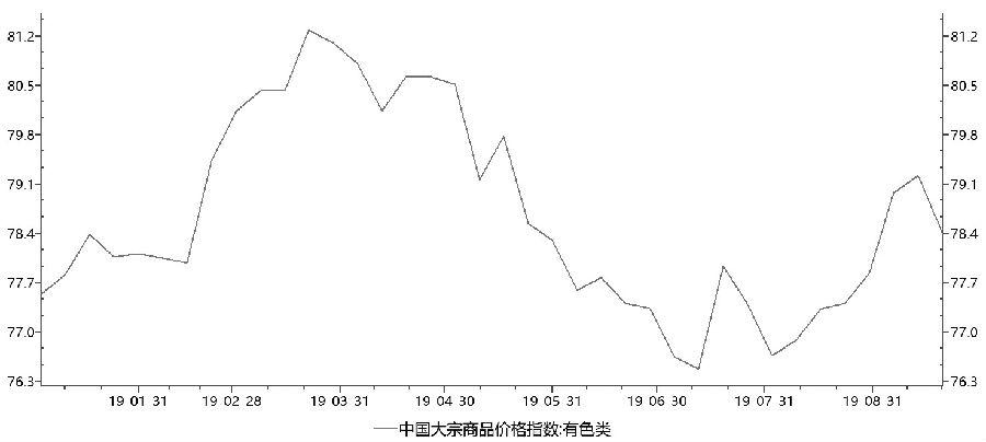 图为中国有色类大宗商品价格指数
