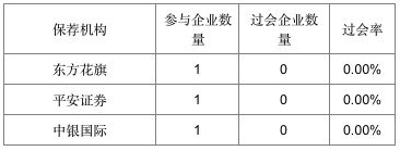 保荐机构参与IPO情况,数据来源:IPO日报整理统计