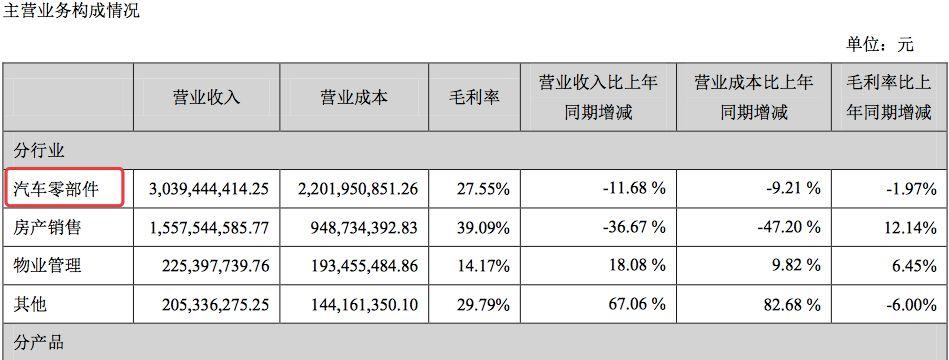 图片来源:银亿股份2018年半年报