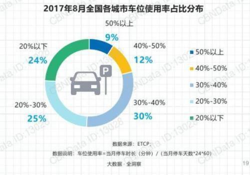 停车位利用率较低。数据来源ETCP