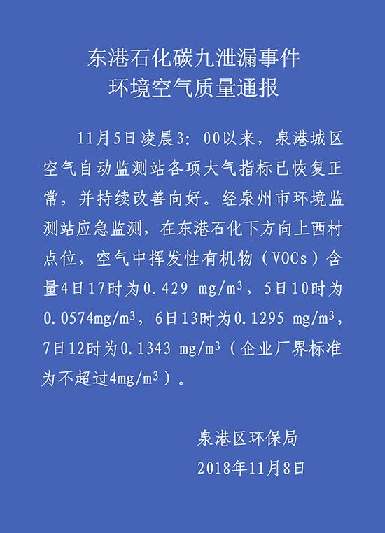 福建泉港通报碳九泄漏处理情况:大气指标恢复正常