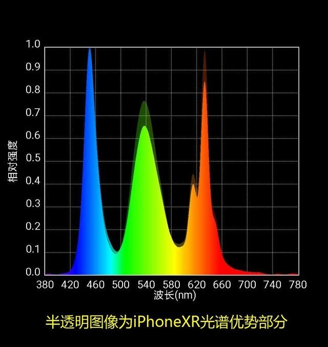 iPhone XR和小米MIX的光谱对比度(半透明部分为iPhoneXR的光谱)