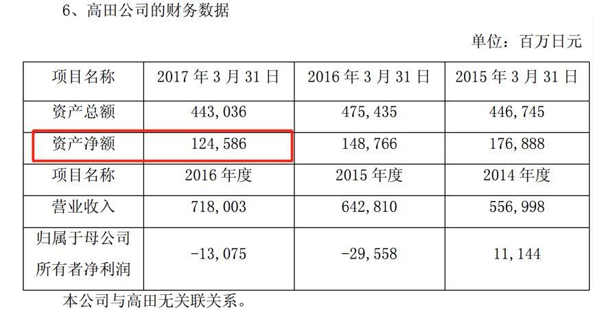 均胜电子2018年利润预增2倍背后:82亿商誉、债务压顶