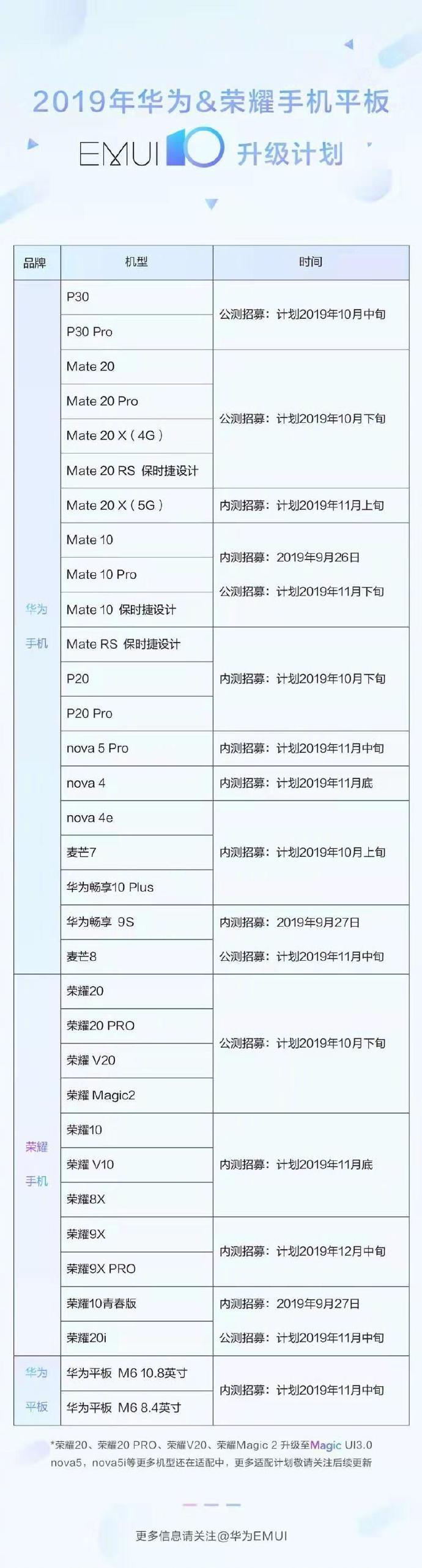 华为&荣耀手机平板EMUI10升级计划