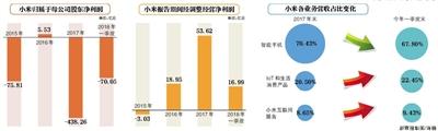 小米CDR招股书:雷军有57.9%投票权