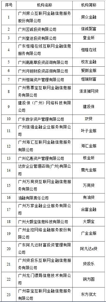 廣州發布首批23家自愿退出網貸機構名單