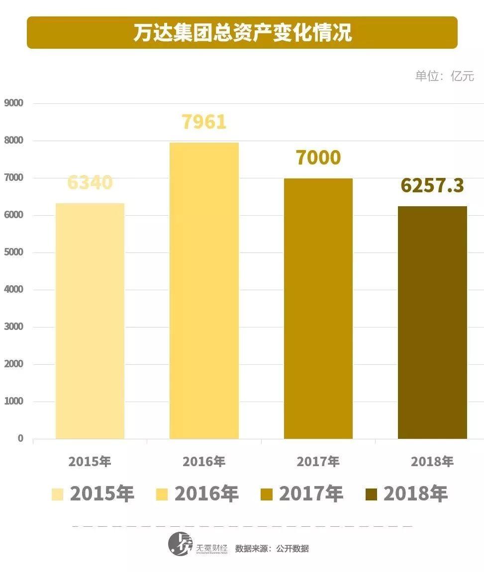 ▲万达总资产在2018年呈现下降。