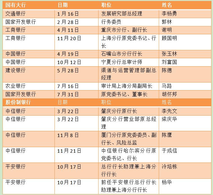 盘点2019年金融反腐:中信银行多名干部被查,中小行成重灾区