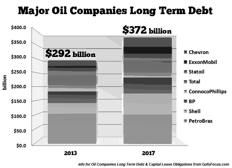 图为全球各大石油公司的长期负债