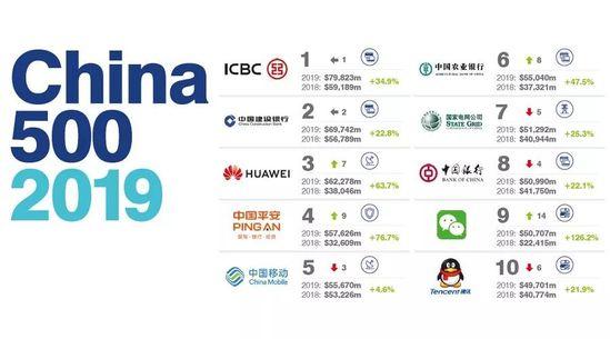 2019中国名车排行榜_2019年第一季度中国堵城排行榜出炉重庆首次跃居榜