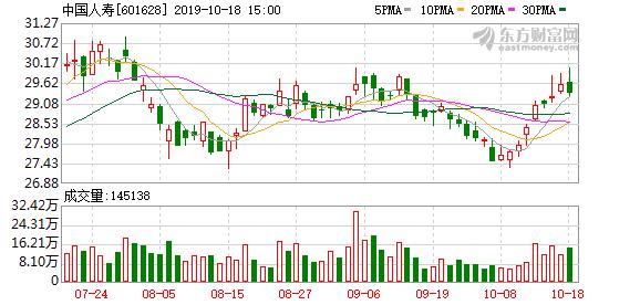 前3季度A股�U企保�M近2�f�| ����衾��A增180%到200%