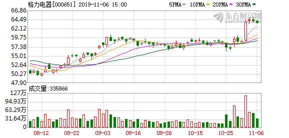 格力电器15%股权落定  高瓴资本