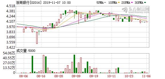 13亿股被溢价拍卖 浙商银行:不影响A股发行