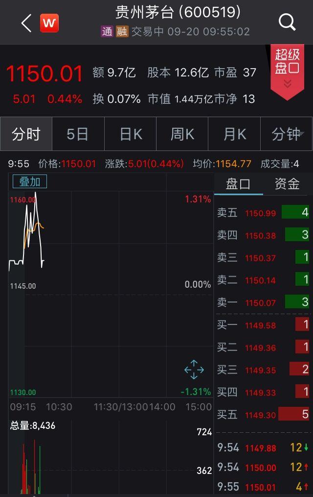 贵州茅台早盘走势(截至9时55分) 来源:Wind