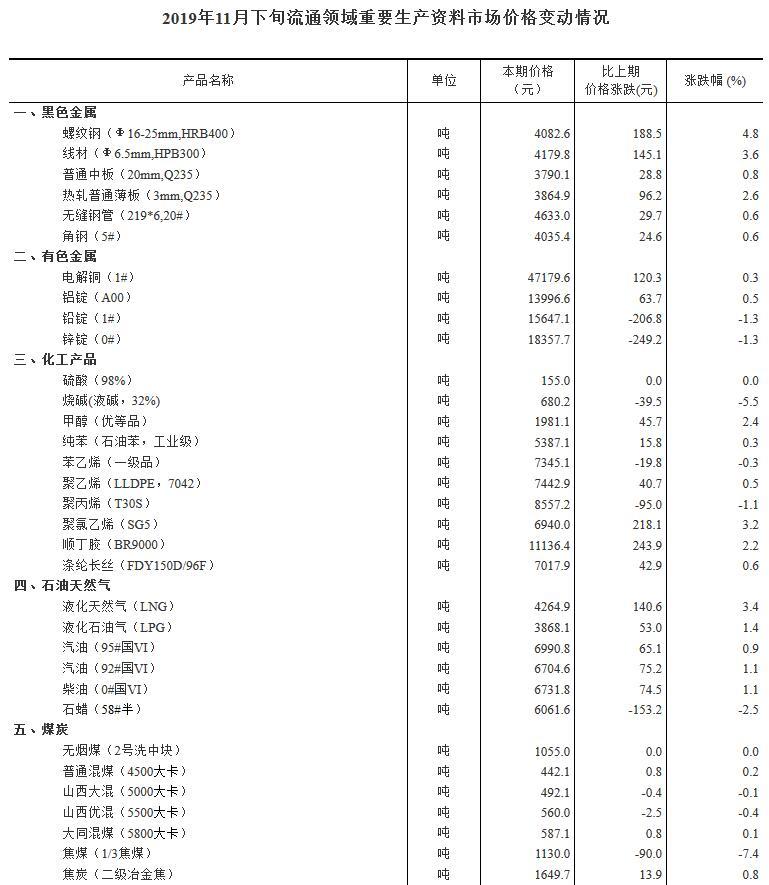 国家统计局:11月下旬外三元生猪价格环比跌5.2%