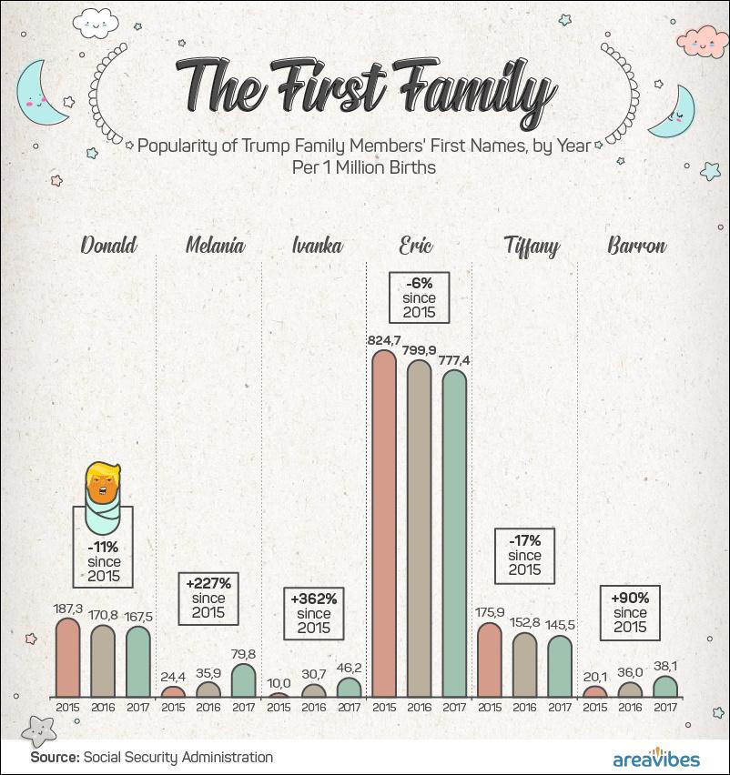 """""""第一家庭""""成员名字在重生儿中的行使率情况"""