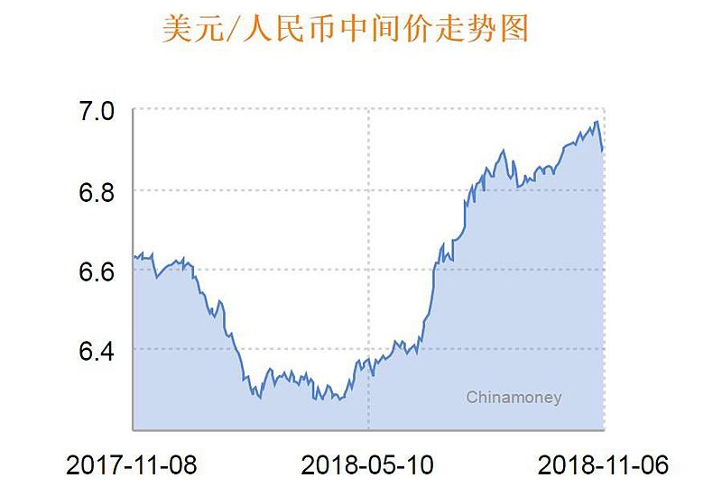 美元/人民币中间价走势 来源:中国外汇交易中心