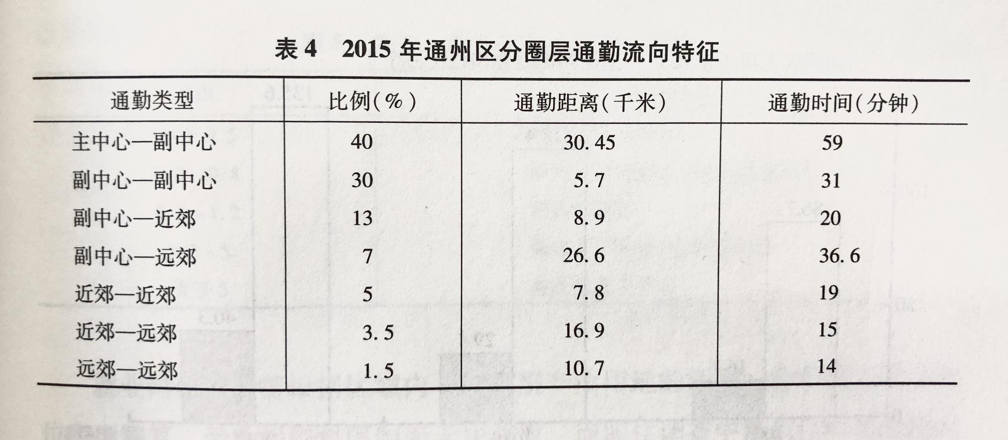 """从外上能够望出,""""主中间—副中间""""与""""副中间-副中间""""之间的通勤流向,占了通州区通勤数目的70%,是通州区通勤的绝对主体。此两项通勤距离相符计只有36.15公里,总通勤时间却达到了90分钟,每公里通勤时间达到2.5分钟。图片来源:《北京人口蓝皮书:北京人口发展钻研通知(2018)》"""