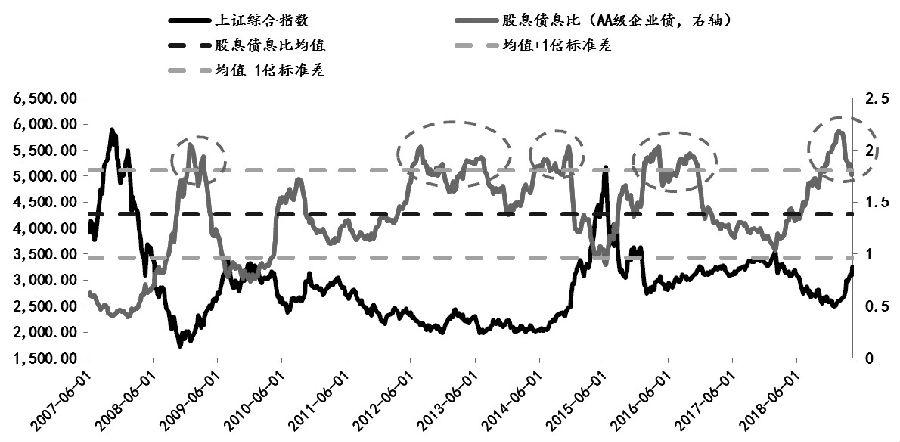 图为股息债息比指标与上证走势对比