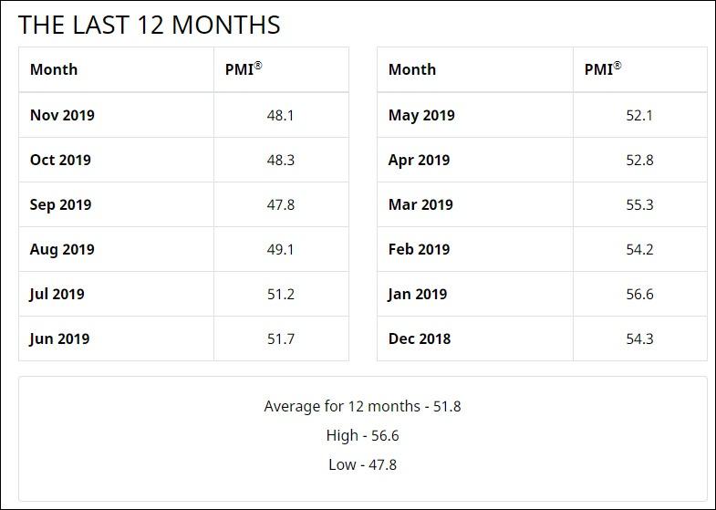 美国PMI近12个月具体数据图:美国供应管理协会