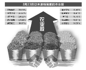 贸易战波及农产品 饲料企业密集涨价饲料