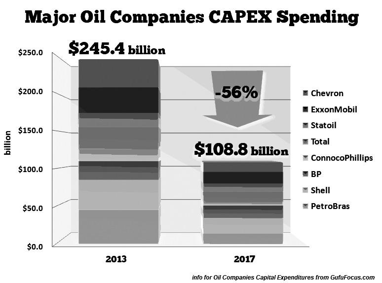 图为全球各大石油公司的资本性支出