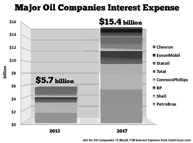 图为全球各大石油公司的利息支出