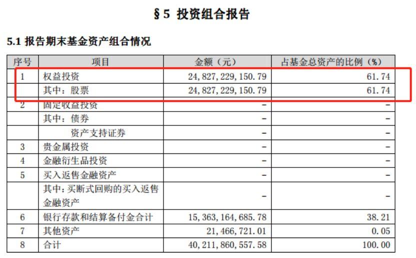 又见救市基金清仓:五大救市基金预计浮盈超500亿
