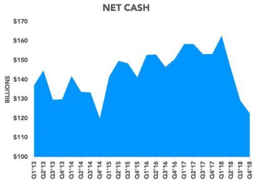 图表显示苹果的净现金额随着时间的变化(数据来源:SEC)