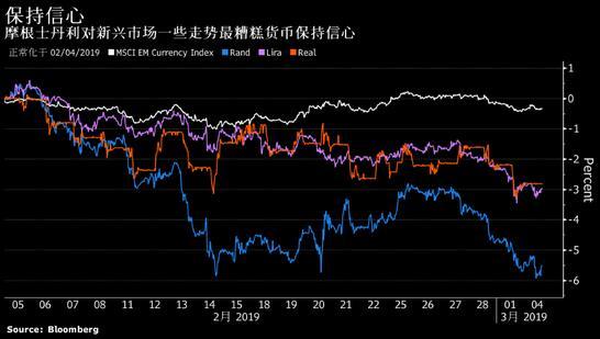大摩对新兴市场一些走势最糟糕货币保持信心