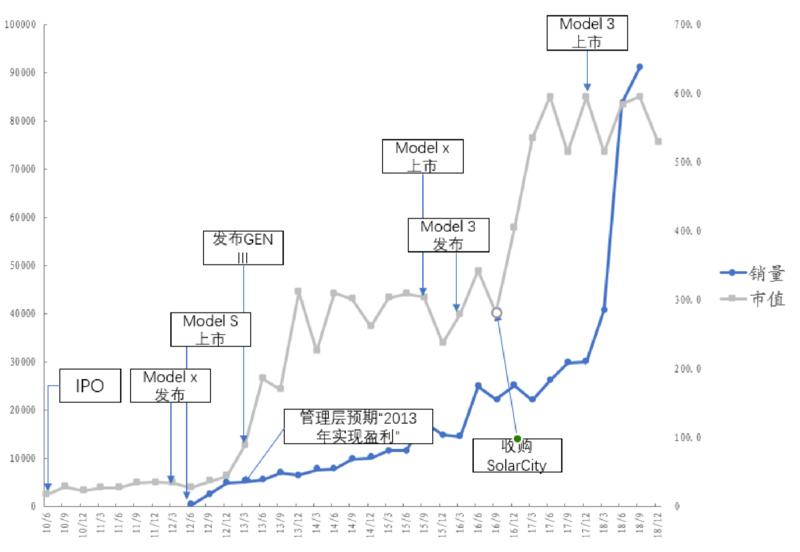 特斯拉市值增长与销量关系。图片来源:华创证券