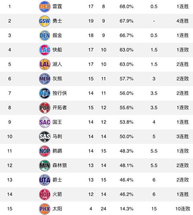 天逆排行_NBA排名:45天逆袭!雷霆榜尾升榜首,湖人追平第4,火箭止3连败